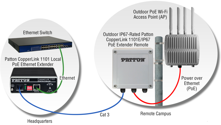 Are IP67 PoE Ethernet Extenders the Answer for Industrial