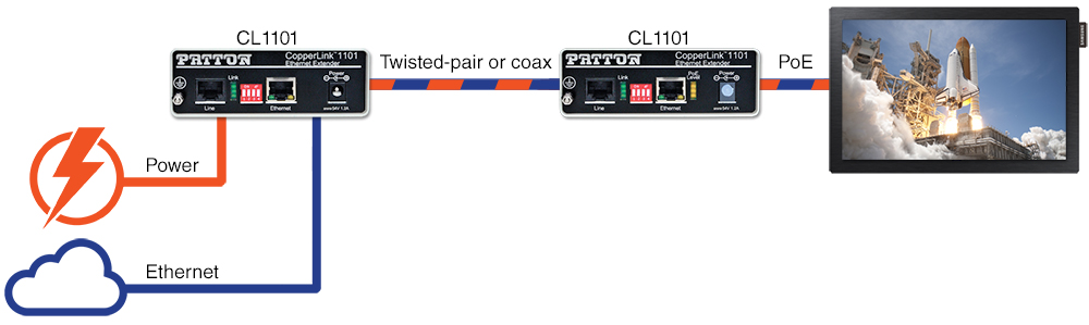 Application Drawing Shows Digital Signage using the CL1101 PoE Extender Kit