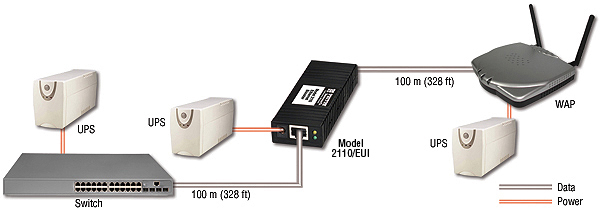Model 2110/E: Ethernet Extension