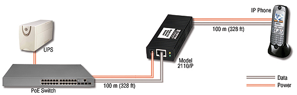 Model 2110/P: PoE Pass Through & Ethernet Extension