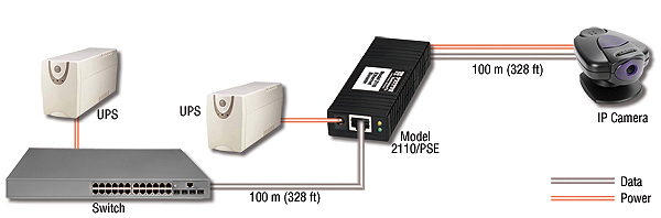 Model 2110/PSE: PoE Injection & Ethernet Extension