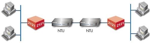 LAN-to-LAN Bridging applications diagram