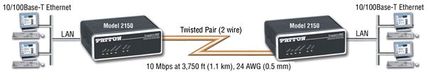 CopperLink™ 2150 application diagram