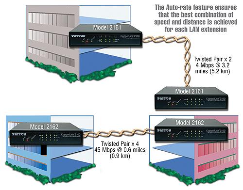 CopperLink™ 2160 application diagram