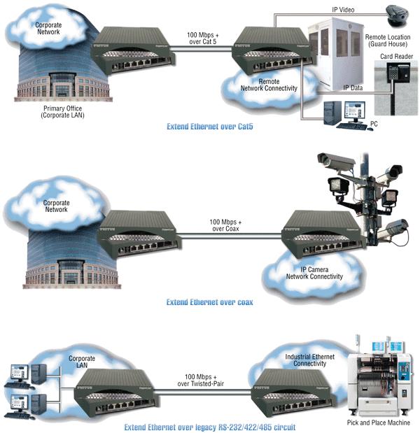 CopperLink™ 2174 application diagram