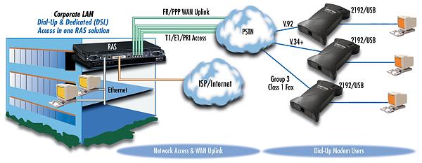 2192/USB application diagram