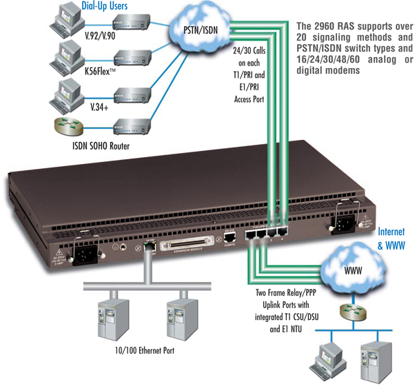 30 port dial up remote access server ras made in usa model 2960 application diagram sciox Gallery