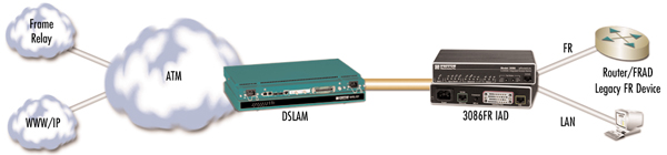 Model 3086FR application diagram
