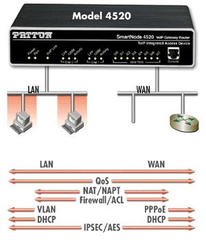 Model 4520 application diagram B