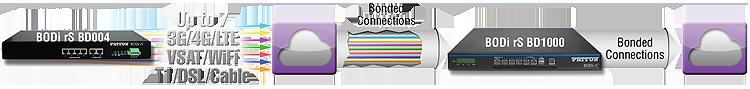 BODi rS bonding application diagram 1