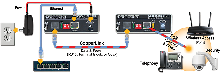 CopperLink™ 1101 application diagram 1