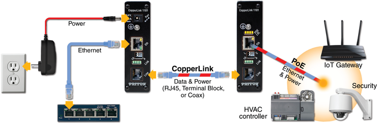 CopperLink™ 1101E application diagram 1
