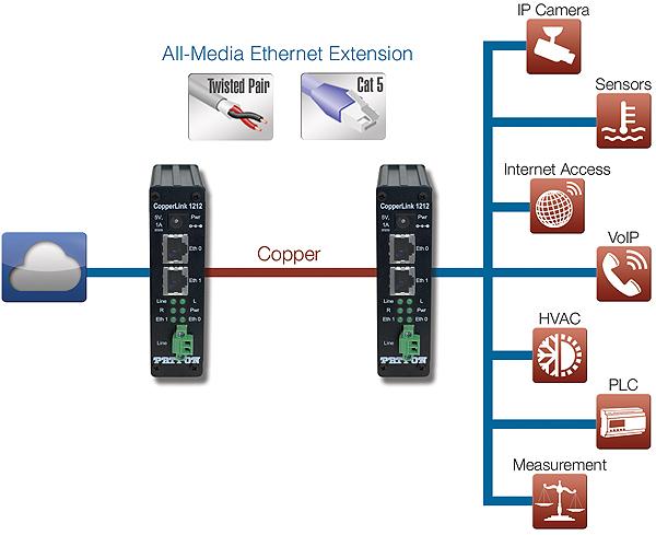 CopperLink™ 1212E application diagram
