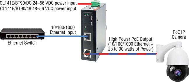 CopperLink™ CL141E-BT90 application diagram