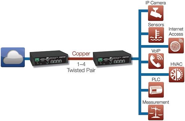 CopperLink™ 2300E application diagram