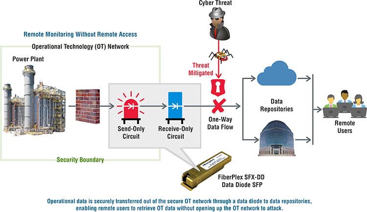 Data Availability application