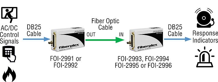FOI-2990 applications