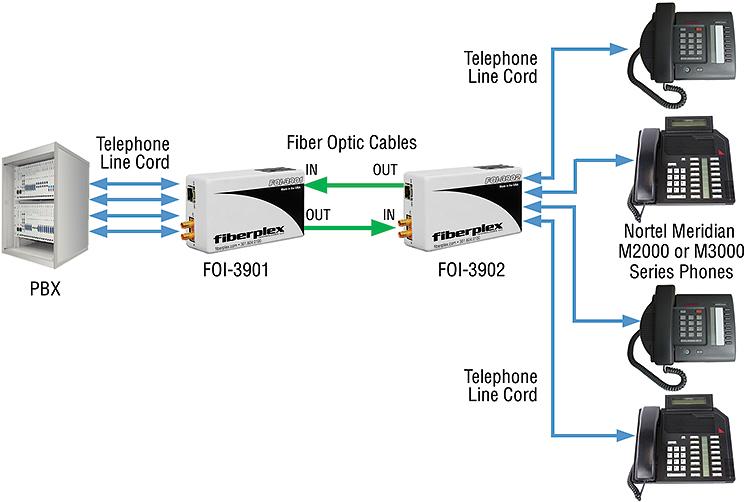 FOI-3900 applications