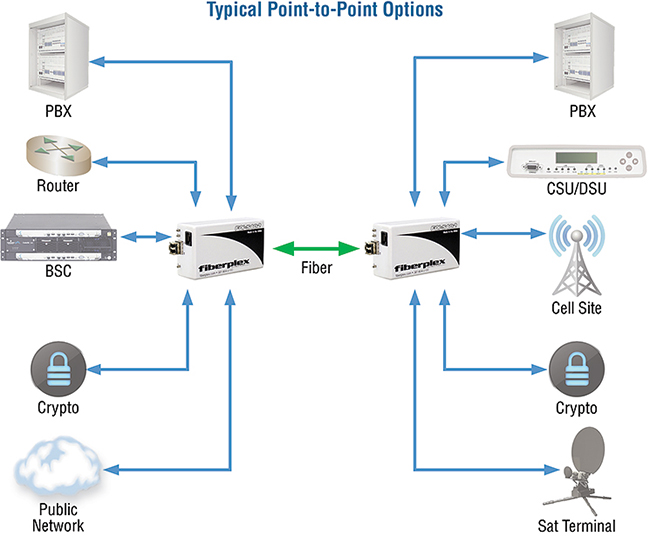 FiberPlex FOI-5402 application diagram