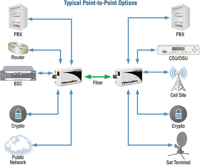 FiberPlex FOI-5402 application diagram
