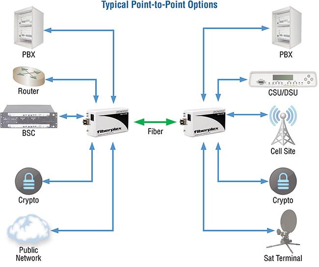 FiberPlex FOI-5601 application diagram