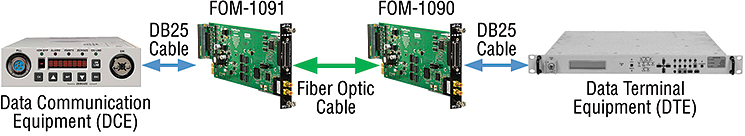 FOM-1090 applications
