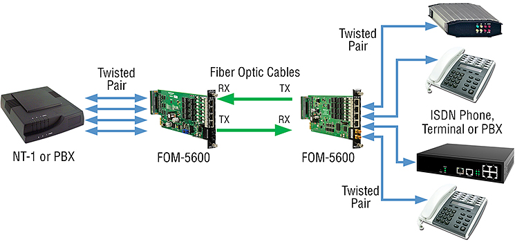 FOM-5600 applications
