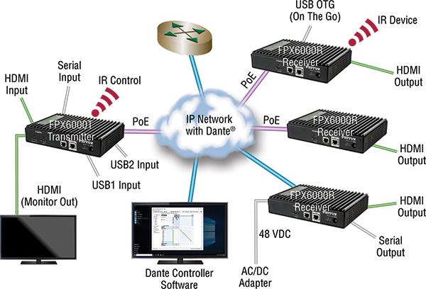 FPX6000 application diagram   Dante AV, AV over IP, Dante video