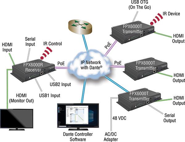 FPX6000 application diagram