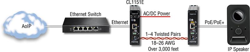 CopperLink™ 1101E application diagram 4