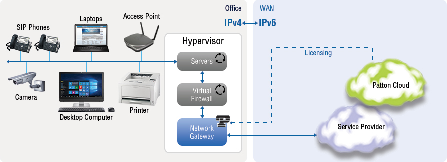 Virtual SmartNode IPv4 to IPv6 Network Gateway