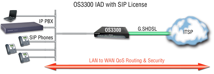 OnSite™ OS3300 application diagram 2