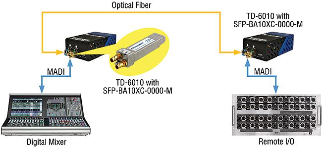 SFP-BA10 applications