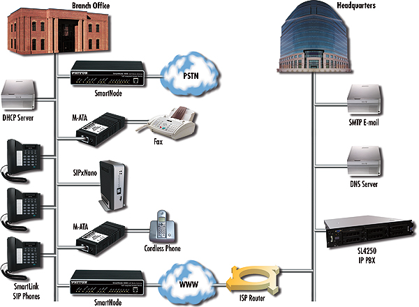 SmartLink 4250 application diagram