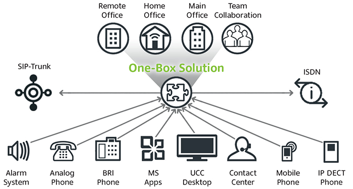 Comprehensive UCC solution is quick and easy to implement