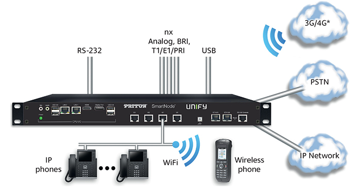 IP-PBX VoIP Gateway Appliance with Unify's OpenScape Unified