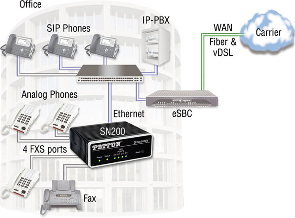 4-Port SN200 VoIP Gateway Application