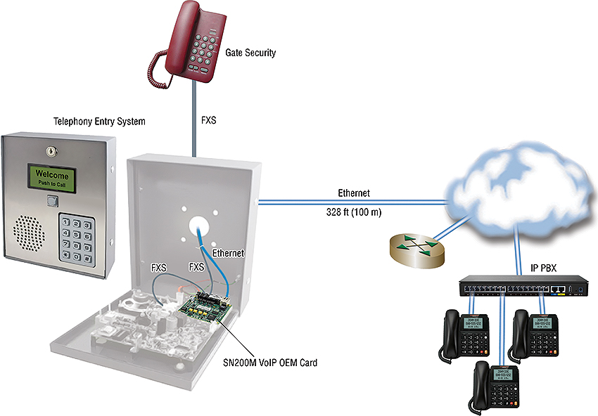SN200M 2 or 4-port VoIP OEM Module application