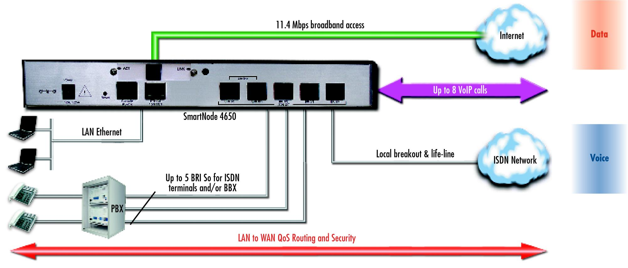 SmartNode 4650 G.SHDSL application diagram
