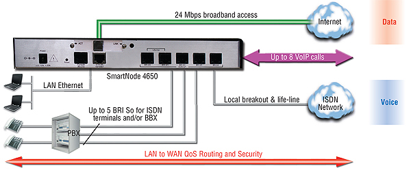 SmartNode 4650 ADSL application diagram