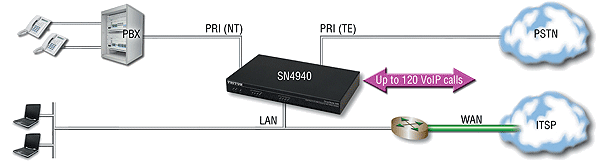 SmartNode 4940 application diagram