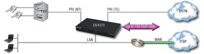 SmartNode 4970