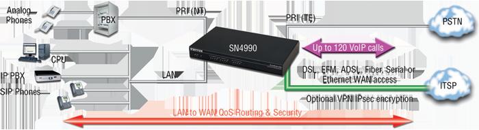 SmartNode 4990