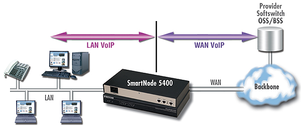 SmartNode5400 application diagram