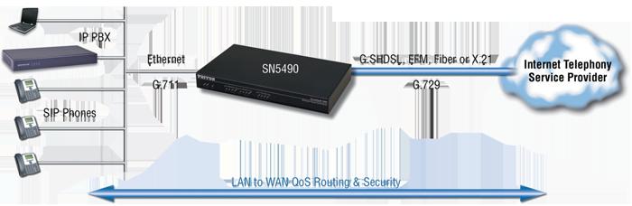 SmartNode 5490