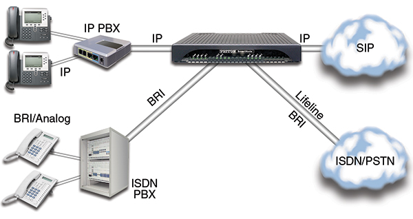 SmartNode 5530 ESBR.providing network integration for ISDN and SIP phone systems operating concurrently