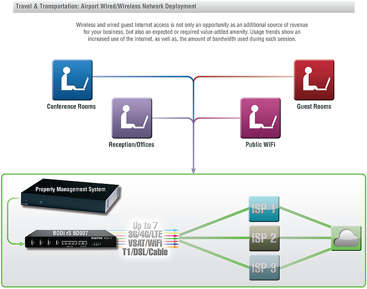 patton bandwidth on demand with multi wired wireless failover for rh patton com T1 Network Diagram Voice T1 Connection Diagram