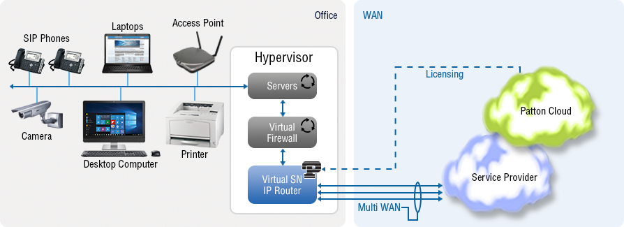 vSN WAN Access Router for SDN / NFV Internet Access Router - Virtual Enterprise Router / Access Router