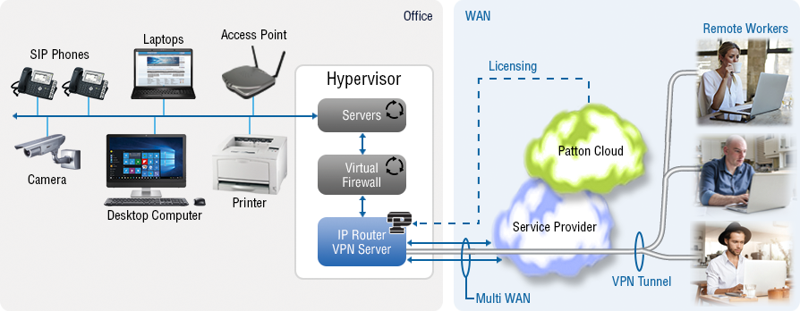 Virtual SmartNode VPN Server - Virtualized Virtual Private Network Server (VPN Server)