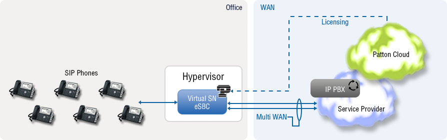 software sbc or virtual sbc for hosted PBX with SBC Access Router></center><br><br>